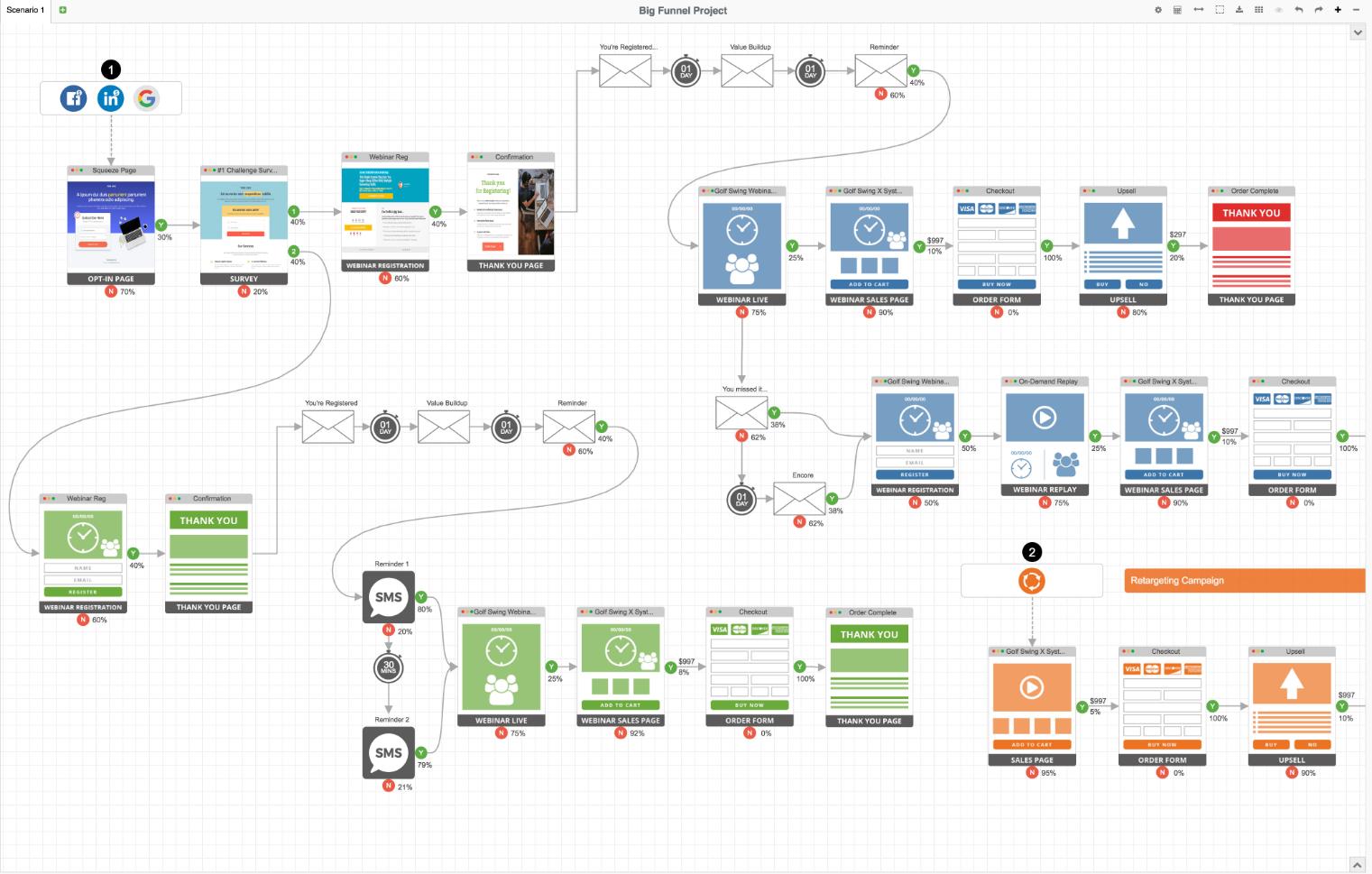 Digital Marketing Funnel Visual